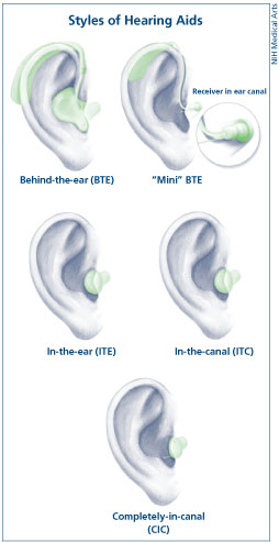 styles of hearing aids including behind the ear, in the ear, in the canal, and completely in the canal